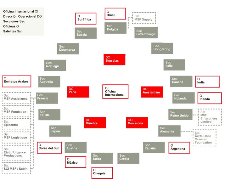 msf-estructura-internacional-2014-CAST